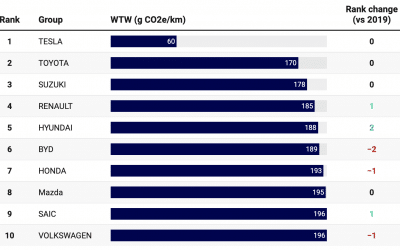 Automakers carbon performance ranking – part 2